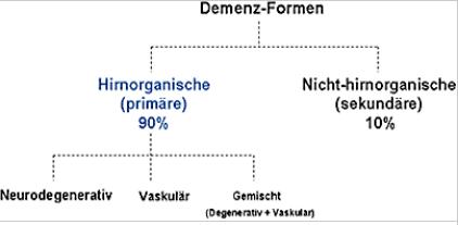 Formen der Demenz
